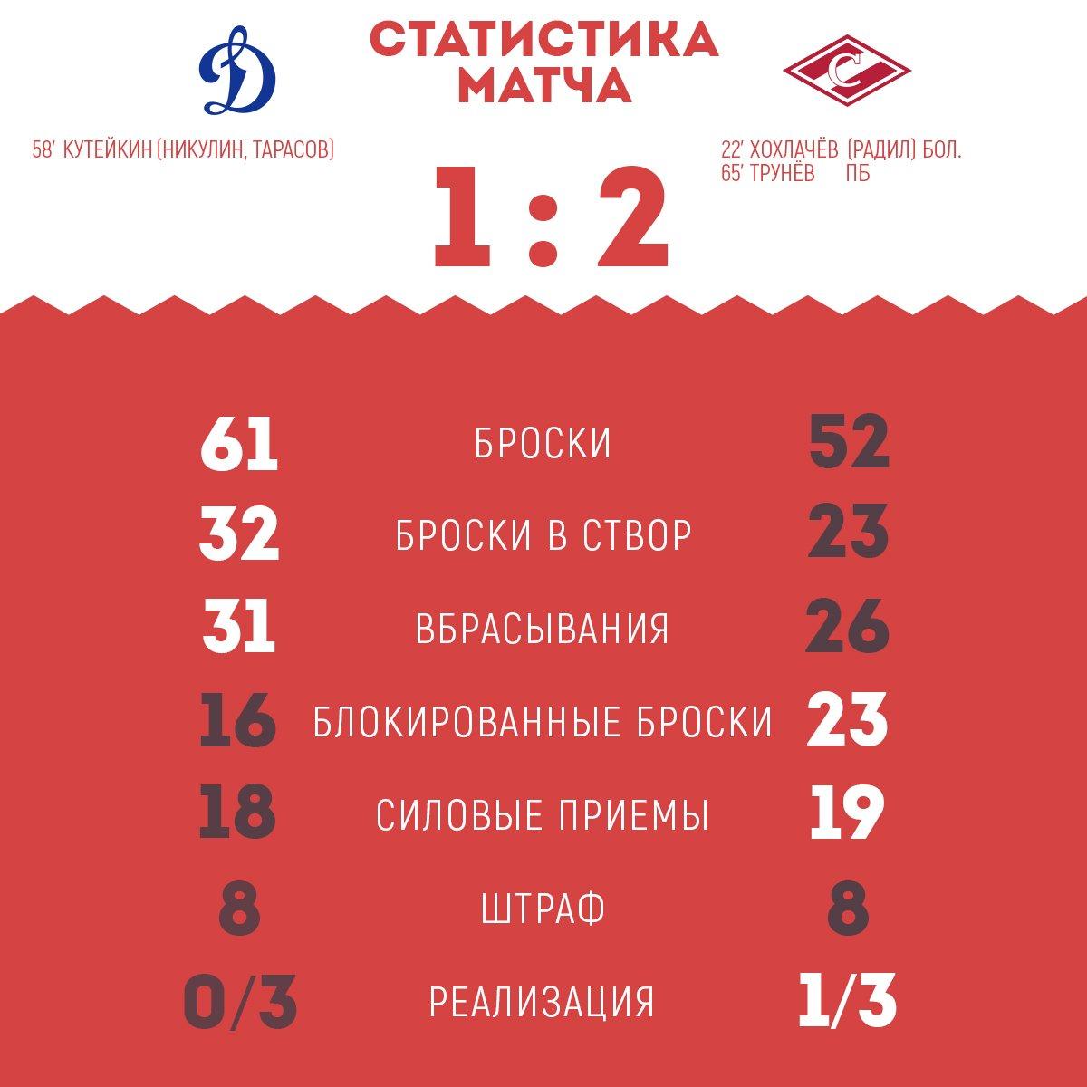 Статистика матча «Динамо» vs «Спартак» 1:2 Б