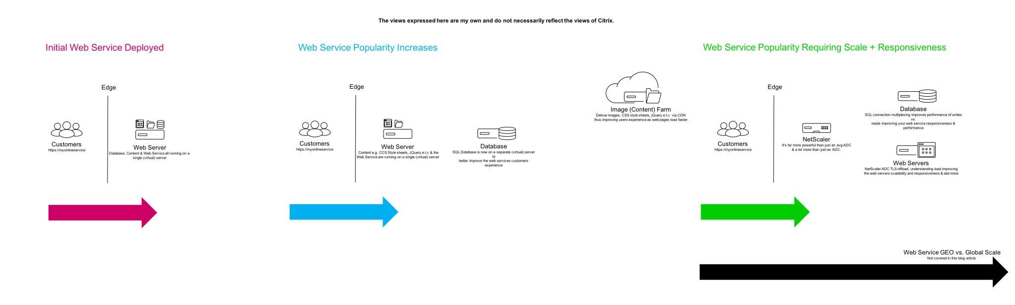 NetScaler Gateway | A Xendc 1st Community Tech Blog (X1Co)