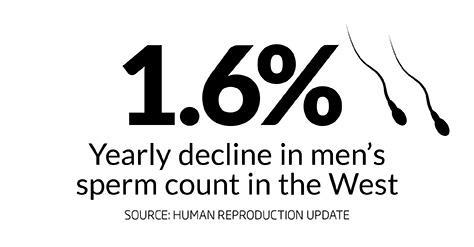 We're heading for a male fertility crisis and we're not prepared. Learn more: https://t.co/32DA9n2T7R