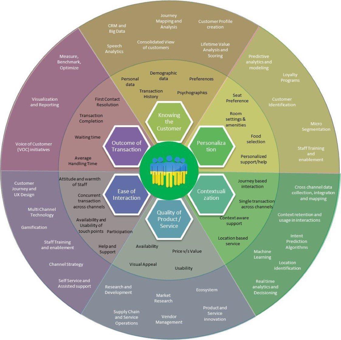 [ #CX ]  The 6 pieces of the Customer eXperience puzzle #infographic   #DigitalMarketing #insight #Cognitive #Predictive #UX #CX  #fintech #insurtech #Finserv #SmartCity  #BigData #Tech #AI #IOT #Digital #DigitalTransformation<br>http://pic.twitter.com/vYWSjMKmHc