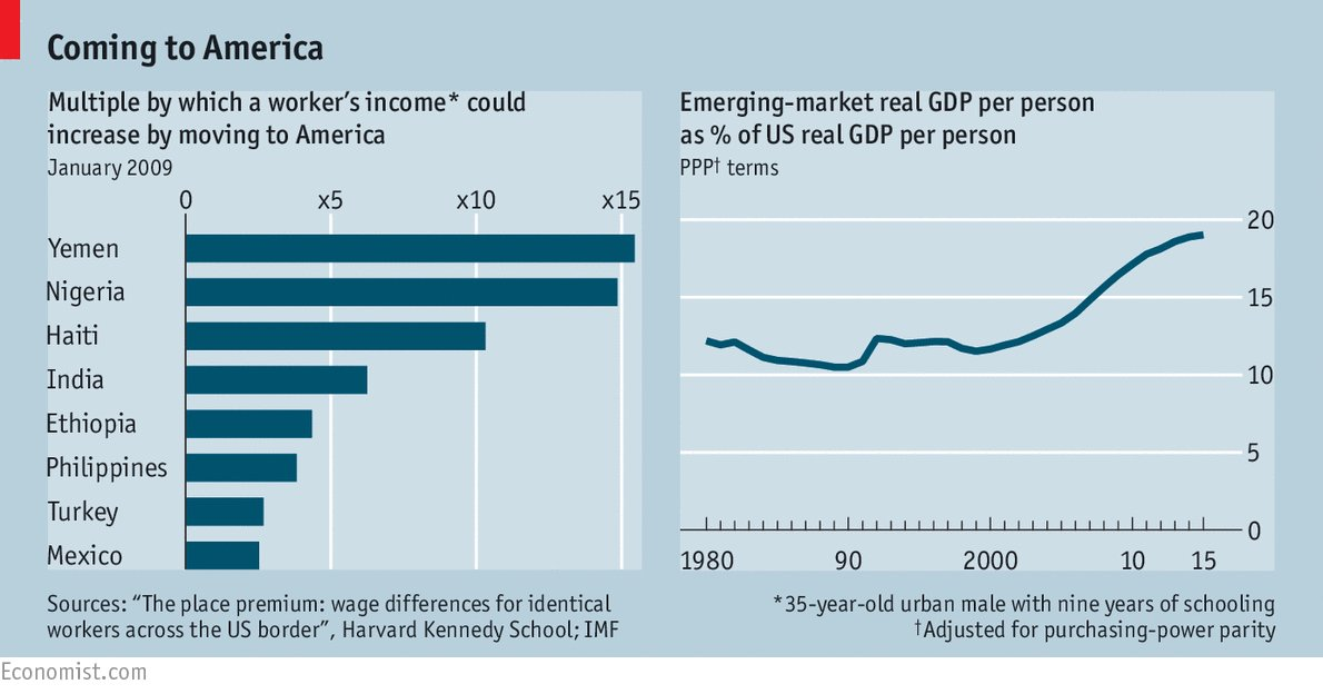 Among economists, there is near-universal acceptance that immigration generates huge benefits https://t.co/DtBsU22Jzd