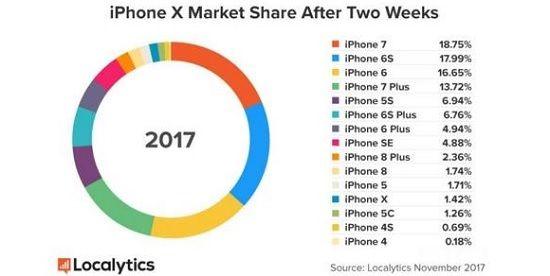 '아이폰X, 先출시 아이폰8 점유율 맹추격' https://t.co/aCfGLeKkw2 #zdk