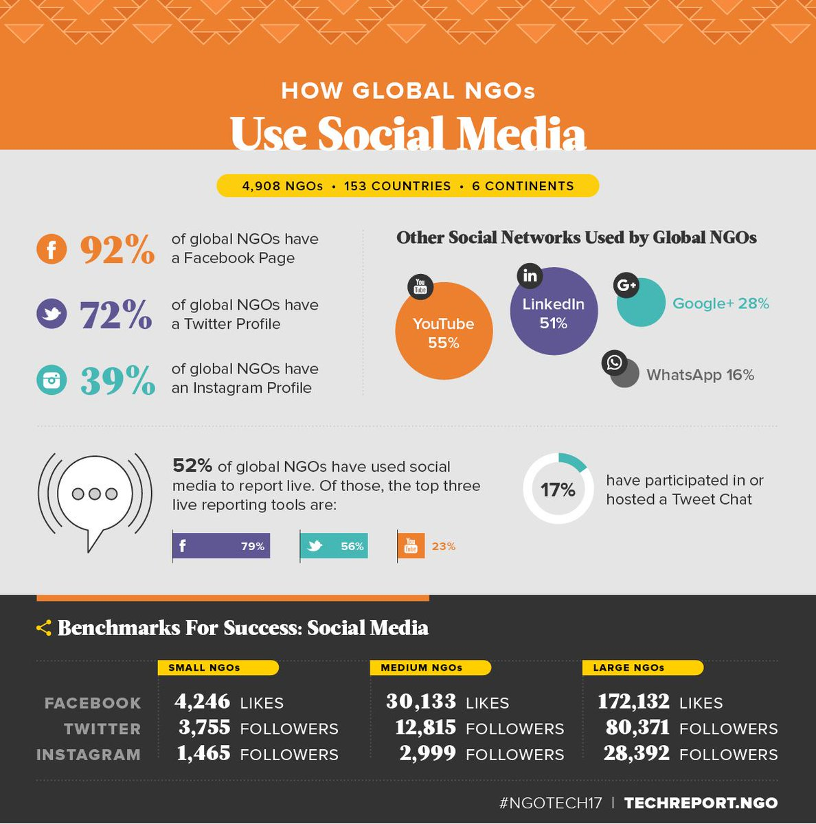 How Global NGOs Use Social Media: https://t.co/Obv2TqzQCu