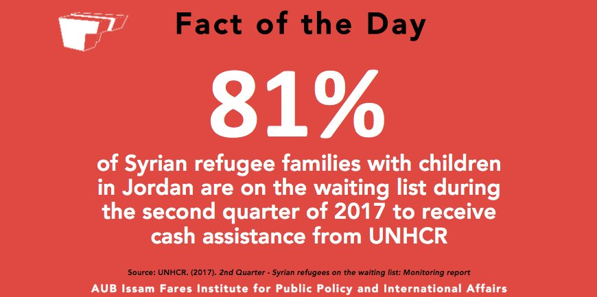 The vast majority of #Syrian #refugee families with children in #Jordan are on waiting list for cash assistance. #AUB4Refugees<br>http://pic.twitter.com/8bFOtMxnp2