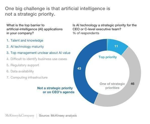 Good Question! What is the big challenge in deploying #ArtificialIntelligence #applications in your company? #BigData #AI #ML #Innovation #Business @evankirstel<br>http://pic.twitter.com/4bbArpX0PQ