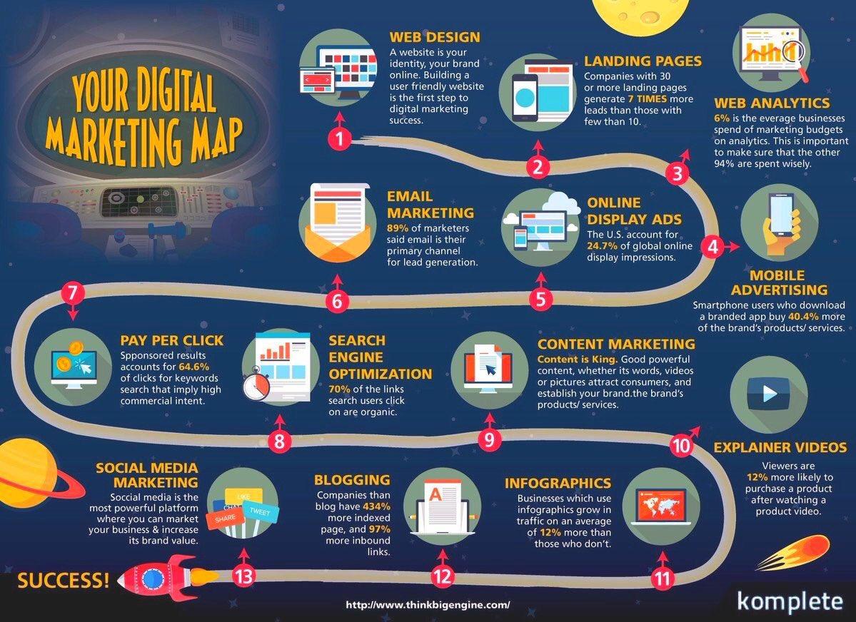 RT @KinexMedia: [#Infographic] Your Digital Marketing Map  #digitalmarketing #SEO #SMM #defstar5 #makeyourownlane #growthhacking #SEM #startup #socialmedia #smm18 #digital #online #entrepreneur #influencer<br>http://pic.twitter.com/t4aB6DisaX