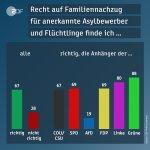 Knackpunkt #Familiennachzug für #Flüchtlinge?   Anhängerschaften von @CDU @CSU @FDP @Die_Gruenen haben dazu eine klare Haltung!  #Jamaika #Sondierungen