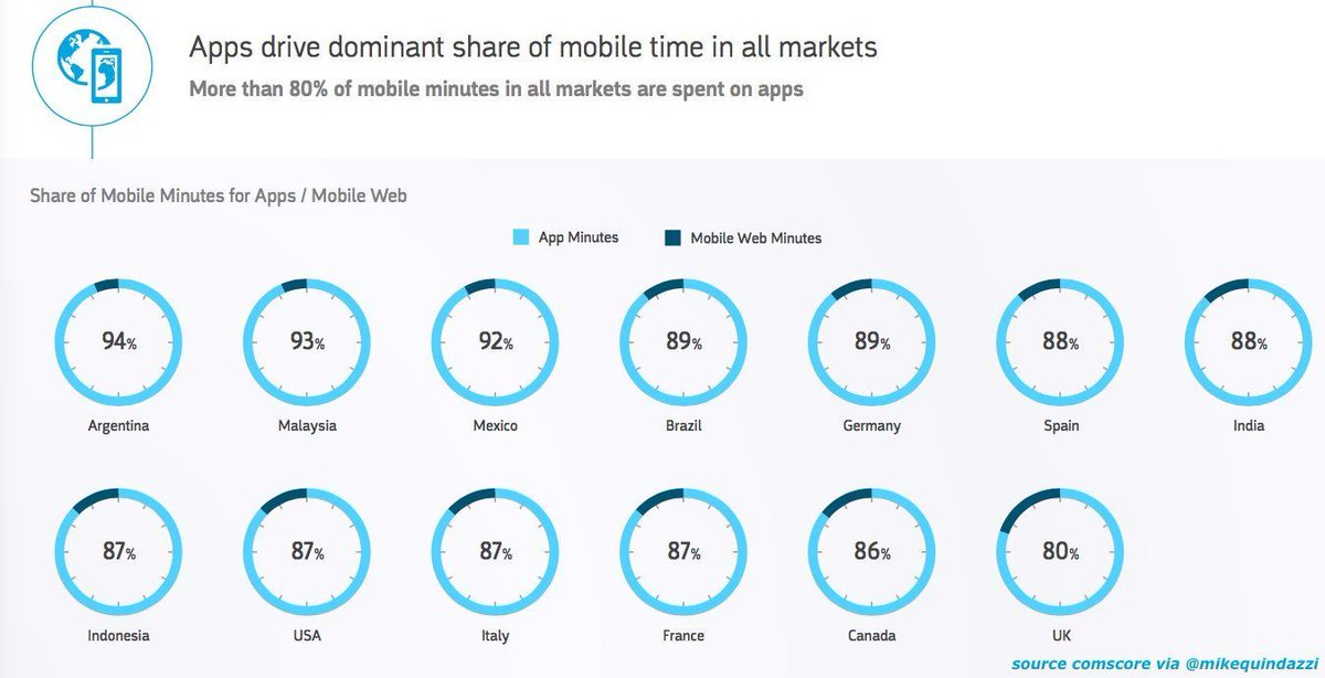 #Apps hugely dominant over #Web on #Mobile - but #UK lagging behind? Are we still not as comfortable with apps? #Digital #Data #Insurtech<br>http://pic.twitter.com/sFCgRpsOLm