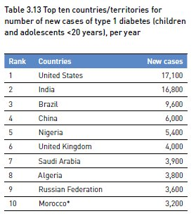 The USA is projected to have highest number of new #diabetes cases in #children by 2045.  http://www. diabetesatlas.org / &nbsp;  <br>http://pic.twitter.com/PlBaqEKGXr