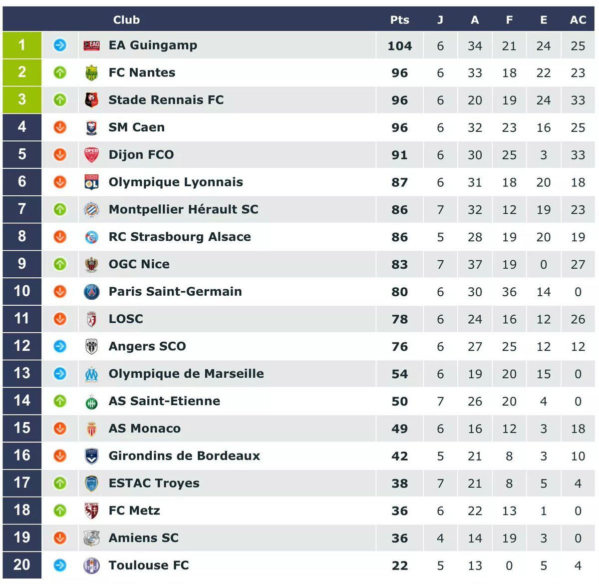 #FOOTBALL  #Championnat des #Tribunes  #Ligue1Conforama  #classement  #EAG #FCN#SRFC #SMC<br>http://pic.twitter.com/KvzwFgEsFz