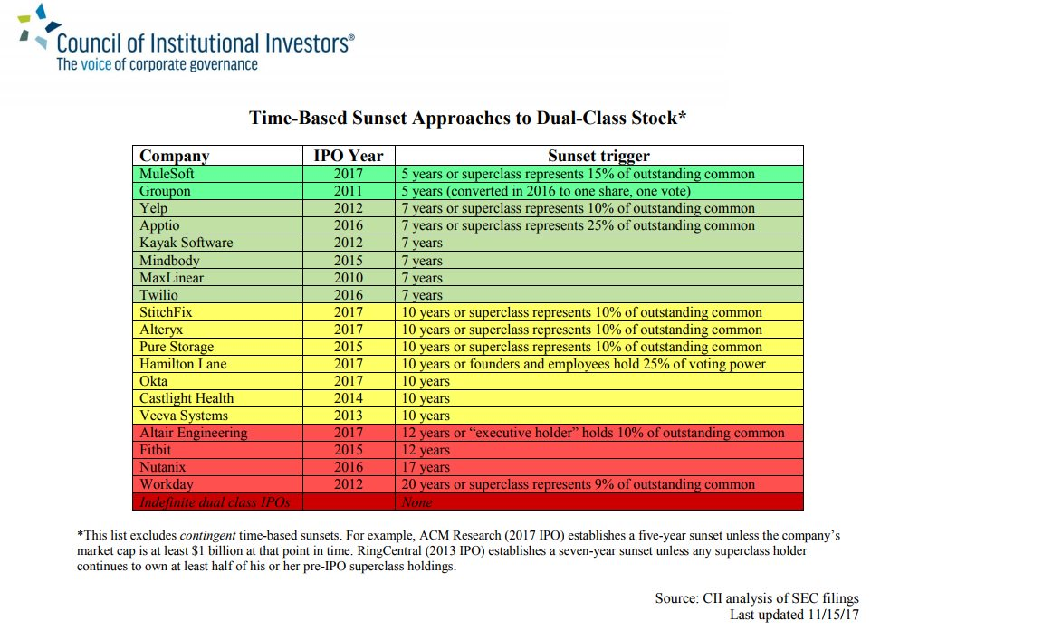 Council of Institutional Investors on Twitter: