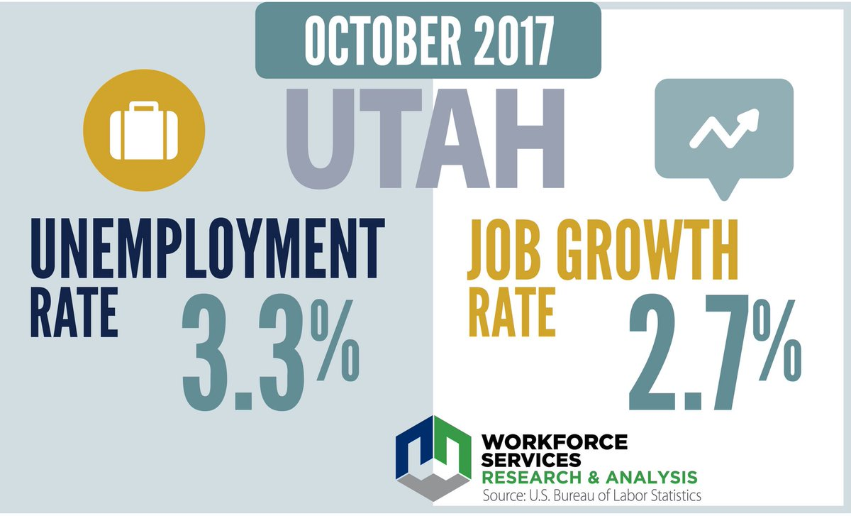 A lot to be #thankful for this year - including #Utah's steady #economy. Our skilled workforce continues to have great opportunities for gainful employment to support their families. #UTecon #utpol #utbiz<br>http://pic.twitter.com/25NPdCHzL6
