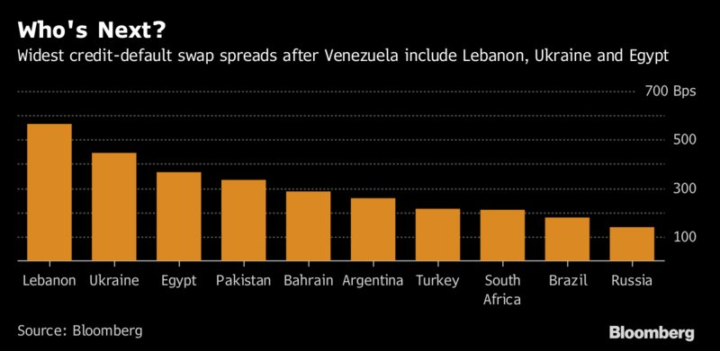Who&#39;s next in default line? #Venezuela collapse puts these nations in Wall Street sights.  https://www. bloomberg.com/news/articles/ 2017-11-17/venezuela-s-collapse-now-puts-these-debtors-in-traders-sights &nbsp; … <br>http://pic.twitter.com/CvzyZpxhh9