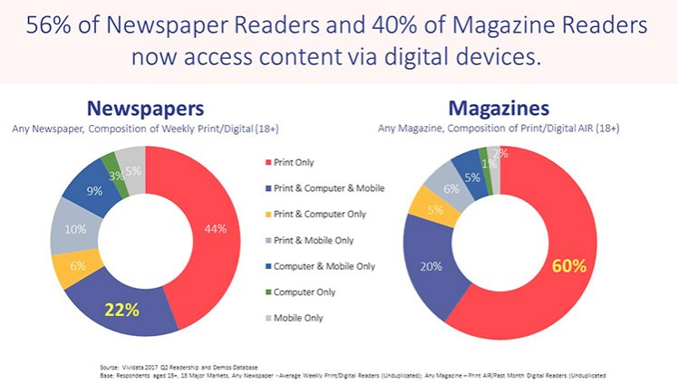 People are consumer #media on digital platforms more than ever https://t.co/NjOfo5fvm8 @VividataCanada https://t.co/ZgoCCvSOPU