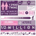 #DYK that TwinsUK is 25 years old this year? We've created this infographic showing our #research in numbers: 33,000+ twin visits! #twins #twinresearch #happybirthday #volunteers
