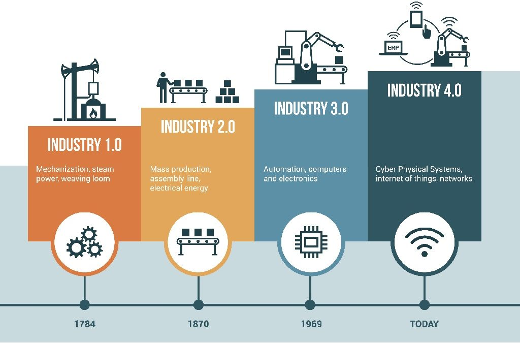 38% of #manufacturers are now offering #IoT-driven #products &amp; #services;  an additional 48% are currently in the process of developing them! #IIoT #IoE #Industry40 #digital #distuption #DigitalTransformation  https:// goo.gl/5QXJyQ  &nbsp;   @MikeQuindazzi<br>http://pic.twitter.com/9XpIvXyc8t