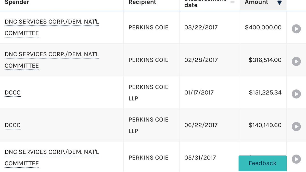 Actually WHY are there hundreds of payments being made to #perkinscoie including #HillaryForAmerica Dems are paying them millions  $400k from #DCCC what is going on? #followthemoney   https://www. fec.gov/data/disbursem ents/?two_year_transaction_period=2018&amp;data_type=processed&amp;recipient_name=Perkins+Coie+&amp;recipient_name=Recipients&amp;min_date=01%2F01%2F2017&amp;max_date=12%2F31%2F2018 &nbsp; … <br>http://pic.twitter.com/YQ4LsmKCQL