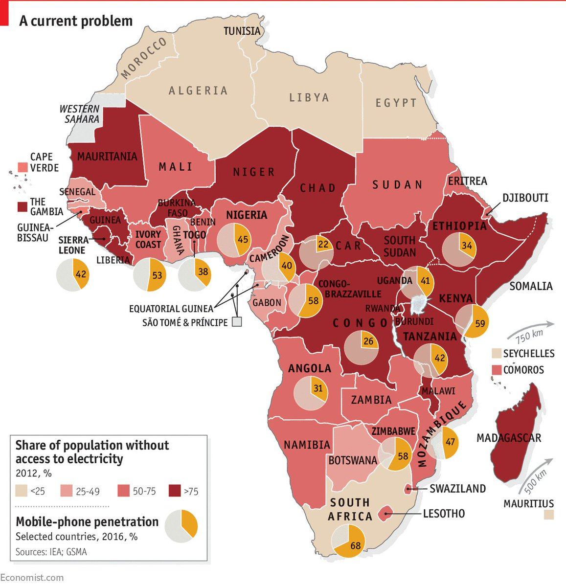 In much of sub-Saharan Africa, mobile phones are more common than access to electricity   https://t.co/C4U1D3e5nd