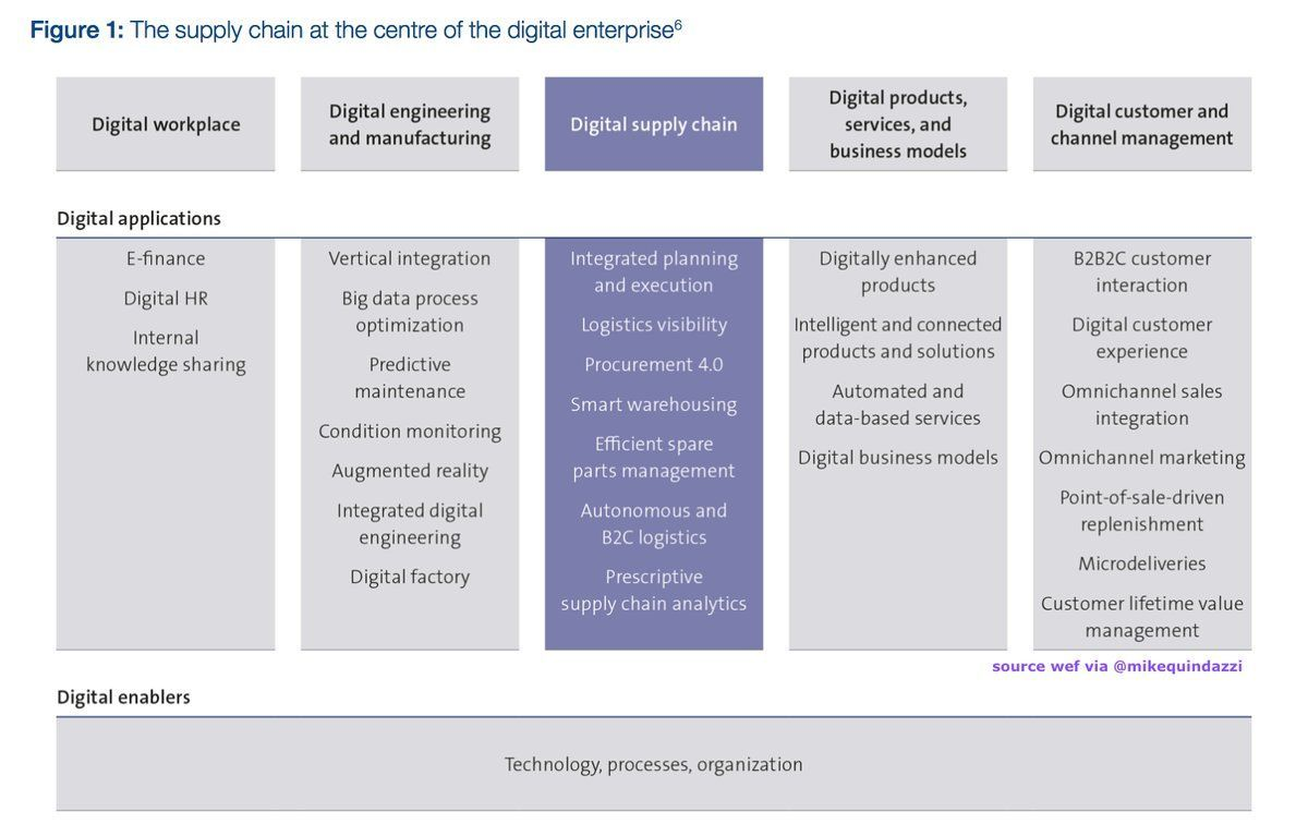 The #Digital #SupplyChain at the center of #DigitalTransformation #ai #iot #BigData #Industry40  https:// buff.ly/2yXqtIP  &nbsp;   @wef @MikeQuindazzi<br>http://pic.twitter.com/GRmNnk7zys