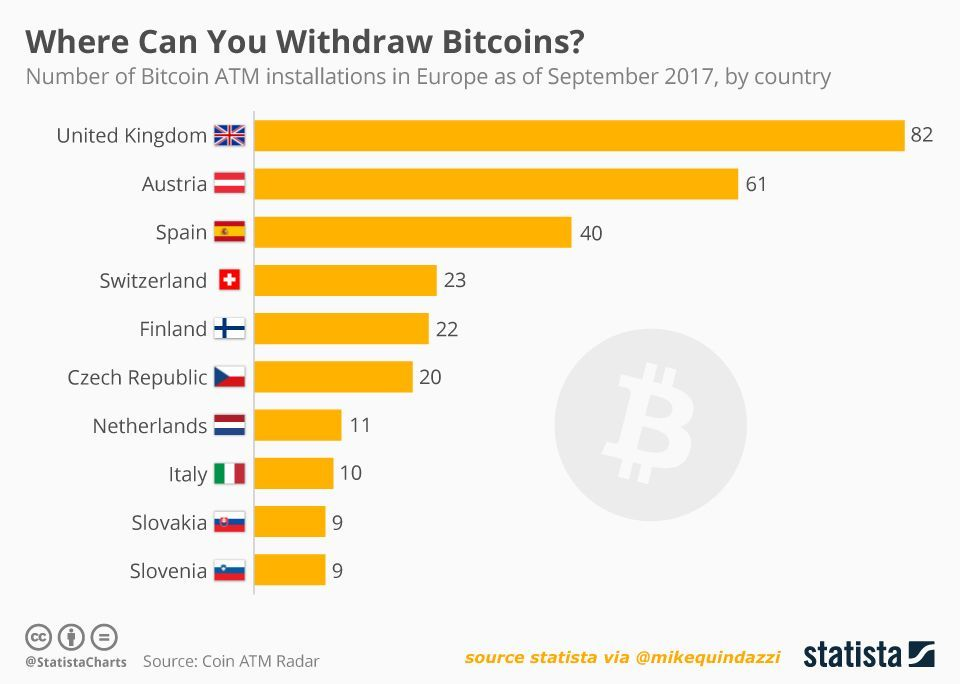 Cash In or Out? Top 10 countries in #Europe by # of #Bitcoin ATMs. #CryptoCurrency #Blockchain #FinTech #ICOs  http:// bit.ly/2A5hrKd  &nbsp;  <br>http://pic.twitter.com/zksoE2QWPy