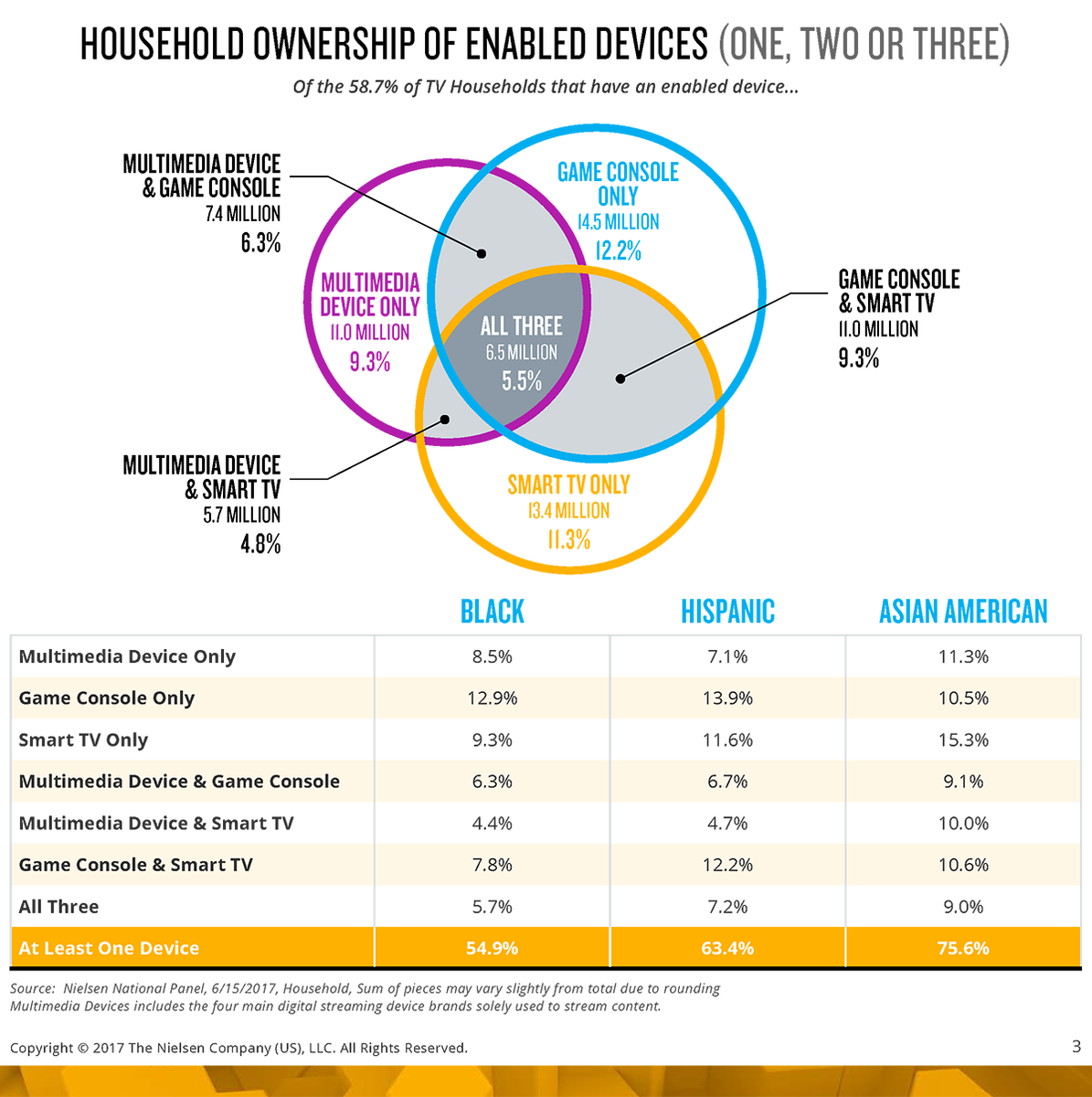 Where are you #advertising? #nielsen Adults spend an average of 10 hours, 48 minutes a day #consuming media. #Nielsen separated devices into three groups.<br>http://pic.twitter.com/WGvR0urga7