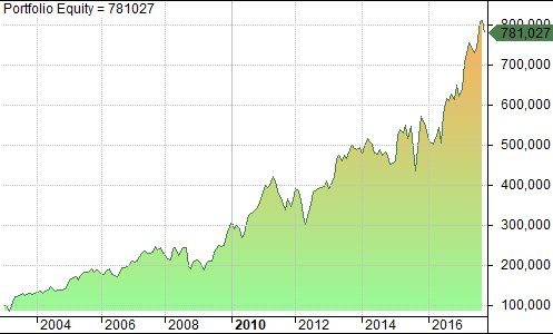 still working on that $eurostoxx50 portfolio system. adding a  #smartbeta filter isn&#39;t too bad at all! still monthly rebalancing, 100% invested, long only! #quantitativetrading<br>http://pic.twitter.com/AIsk92OMQh
