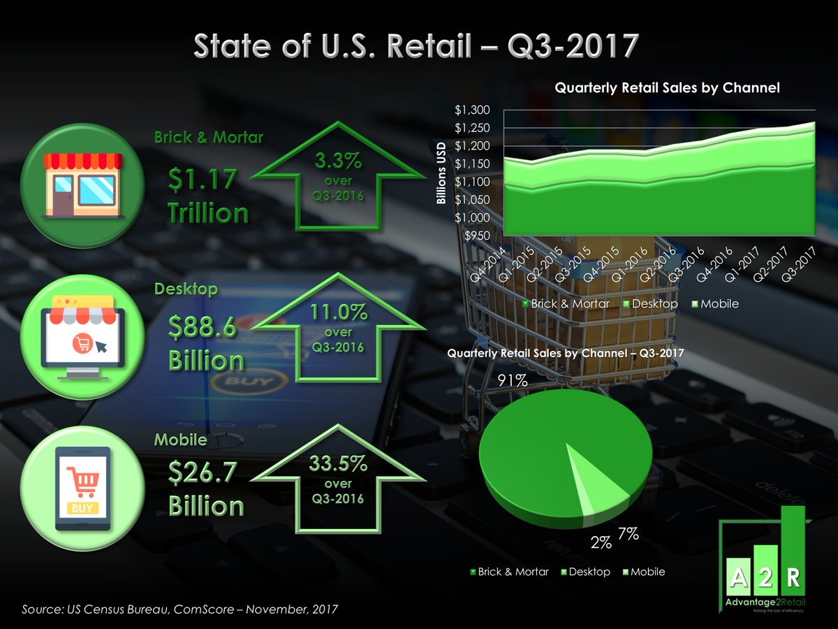 State of U.S. #Retail - Q3-2017: #Mcommerce up 33.5% to $26.7 Billion, #Desktop up 11% to $88.6 Billion, Total #Digital up 15.5% over Q3-2016 at $115.4 Billion, 9.09% of Total Retail Sales. #BrickandMortar up 3.25% at $1.17 Trillion<br>http://pic.twitter.com/rd5WaIJyfA