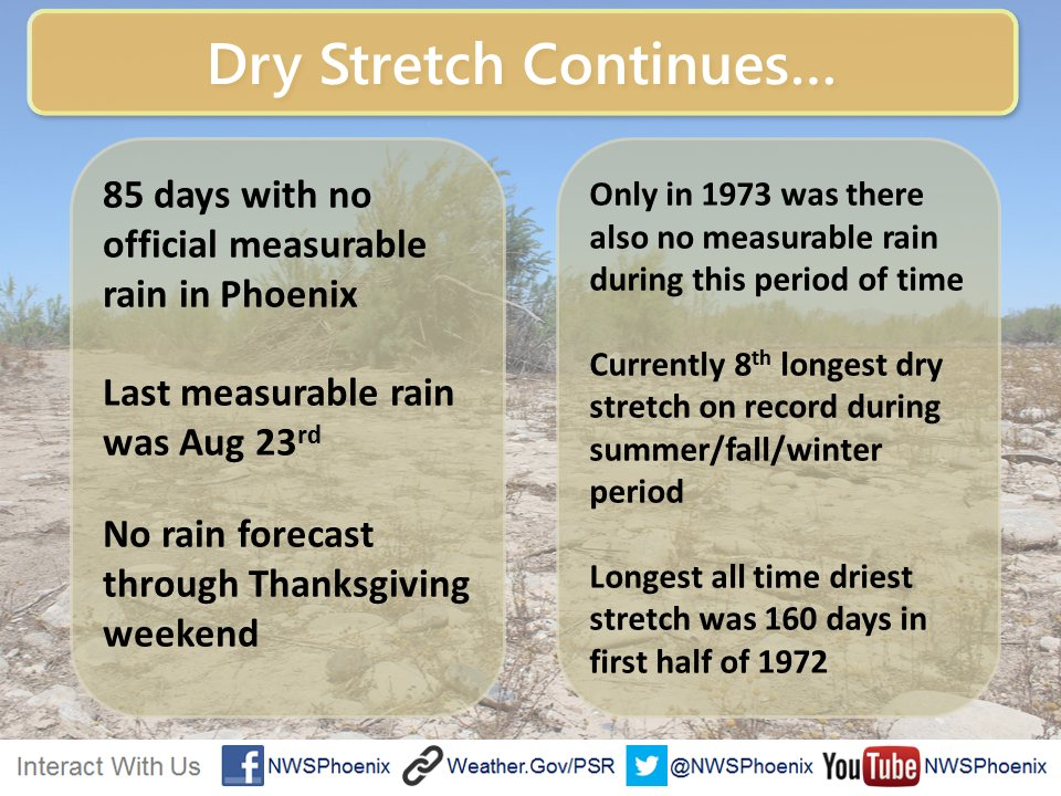 Here's why you should savor the 19 raindrops that fell over Phoenix this morning: We're overdue. #azwx