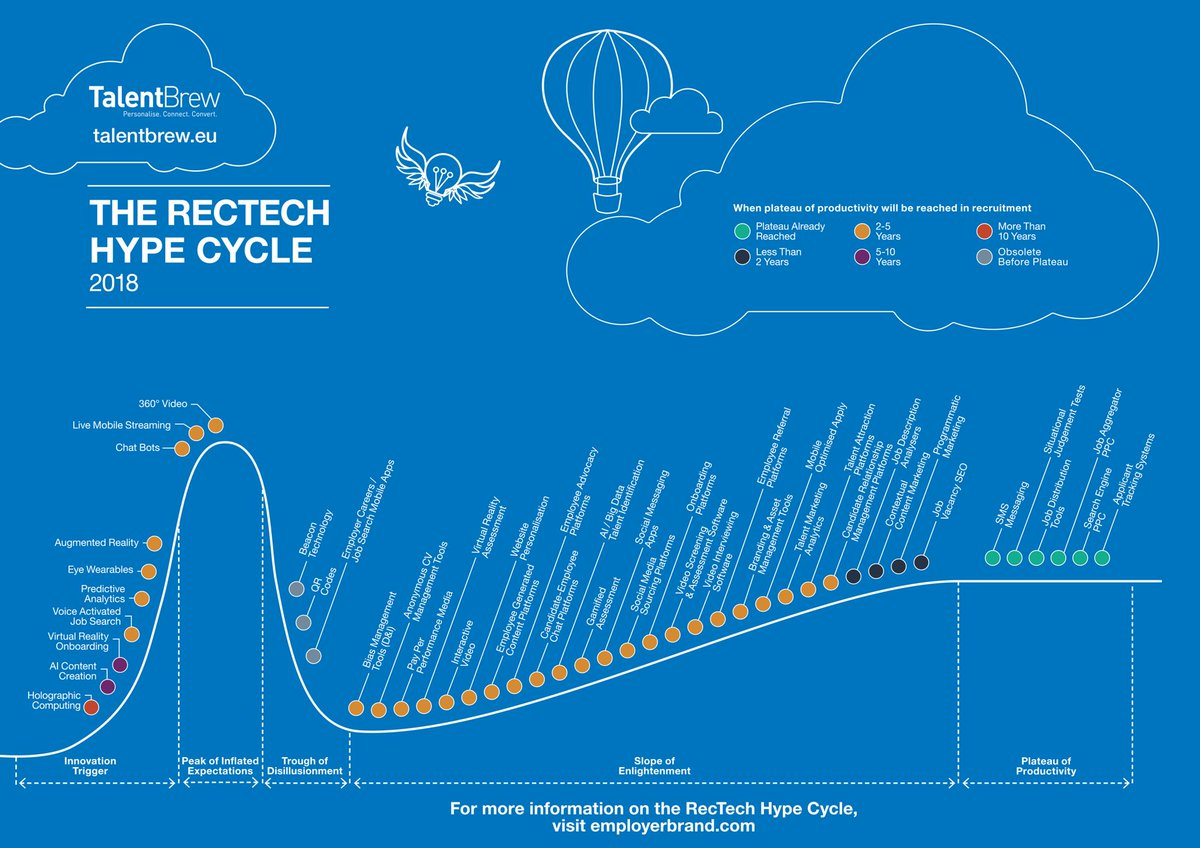 Want to know what&#39;s new, what&#39;s next, what&#39;s hot &amp; what&#39;s not in #Recruitment #Tech? Download the 2018 #RecTech Hype Cycle now at  http:// ow.ly/IMnP30gfzLI  &nbsp;   #HR #HRTech<br>http://pic.twitter.com/UVxqxRlB04