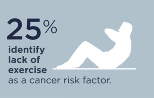 #DYK: only 25% of Americans identify lack of exercise as a #cancer risk factor  http:// bit.ly/2hLrYT3  &nbsp;   via @ASCO<br>http://pic.twitter.com/NKIUITRRtL