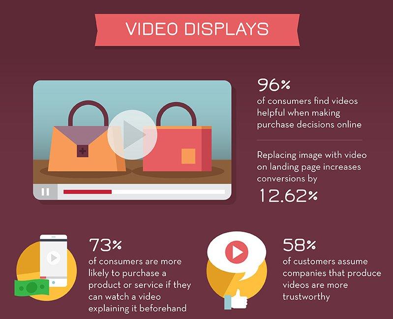 #VideoMarketing – The Future of #Online #Marketing { #DigitalMarketing #Video #Videos #Marketingtips #GrowthHacking #MakeYourOwnLane #Defstar5 } -  https:// goo.gl/9FUM1A  &nbsp;  <br>http://pic.twitter.com/qtmrCtbEJg
