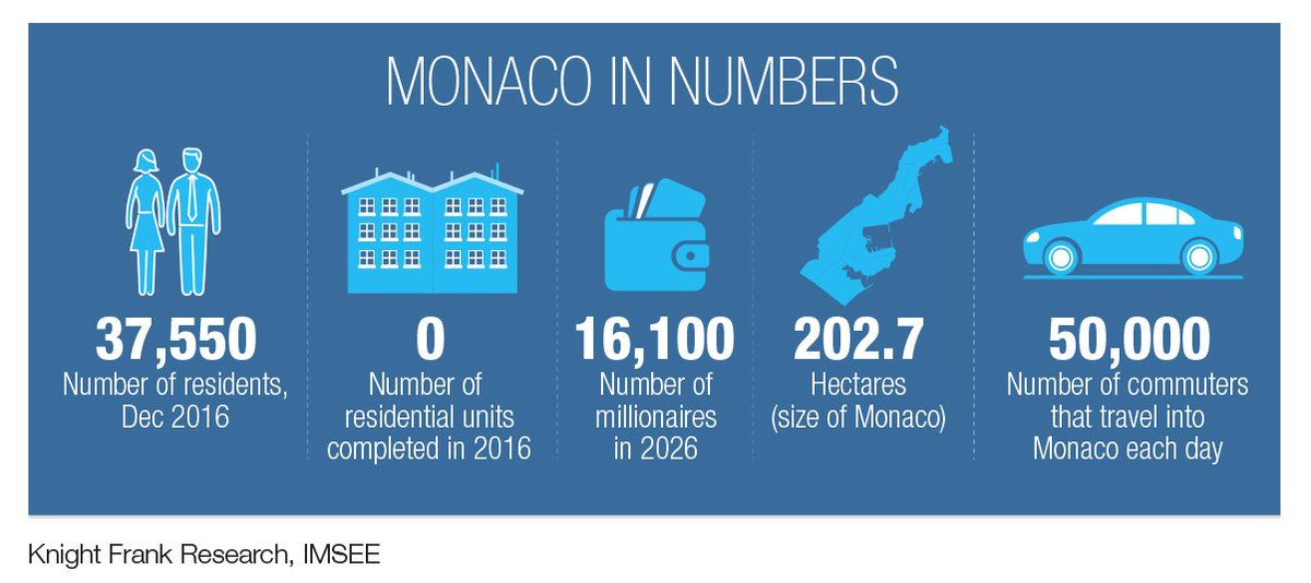 #Monaco remains in poll position: By 2026 the Principality will be home to 16,100 millionaires and 1,450 ultra high net worth individuals  http:// ow.ly/vHks30gDPHm  &nbsp;   @keverettkf<br>http://pic.twitter.com/swwyoJQRnr