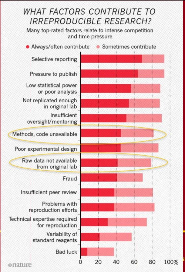 Factors contributing to irreproducible research-  #BD2KGuide #datascience #reproducibility <br>http://pic.twitter.com/gZxJv4H4t0