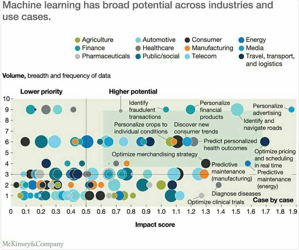 #MachineLearning use cases by #industry   #BigData #IoT #Dataviz #Blockchain #fintech #ML #startup #DL #CX #UX #digital #AI @JacBurns_Comext<br>http://pic.twitter.com/pM6lXhjRbL