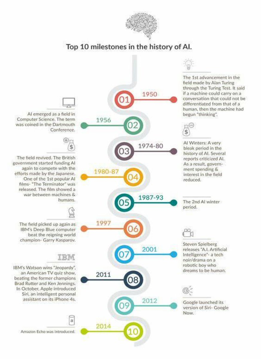 [ #AI ] Top 10 Milestones in History of AI #infographic @PetiotEric #BigData #ArtificialIntelligence #MachineLearning #IoT  #Blockchain #fintech #deeplearning #tech #CX #UX #Dataviz #DigitalTransformation #Chatbots #Cognitive<br>http://pic.twitter.com/SRs9KXvs29