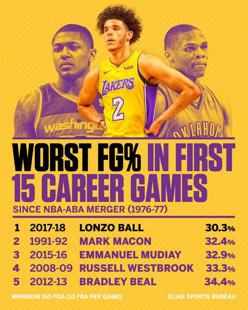 Lonzo Ball is off to a historically slow shooting start. https://t.co/dg2y0Ctvn3