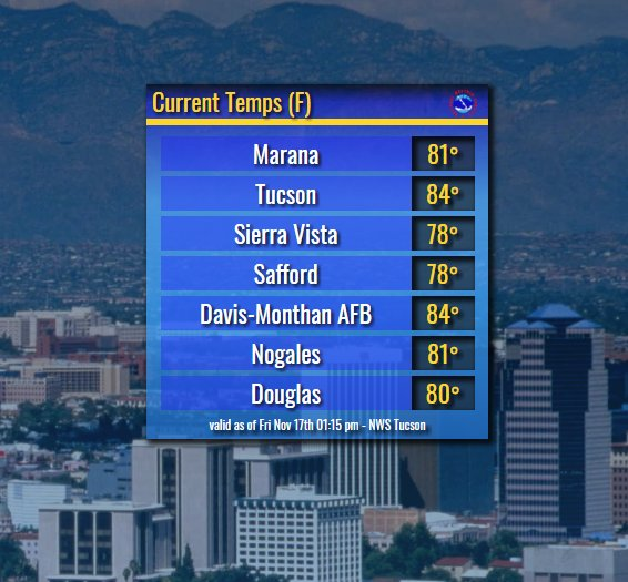 A look at temps as of 1pm. Still above normal, but cooler air is on the way this weekend #azwx