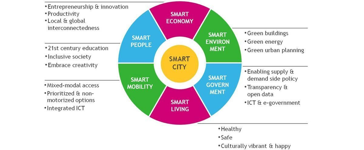 What Makes A Smart City? #innovation #defstar5 #mgvip #makeyourownlane #growthhacking #startup #IoT #ML #AI #Tech #infosec #finserv #CX #DL<br>http://pic.twitter.com/P2JGzx7Kp9