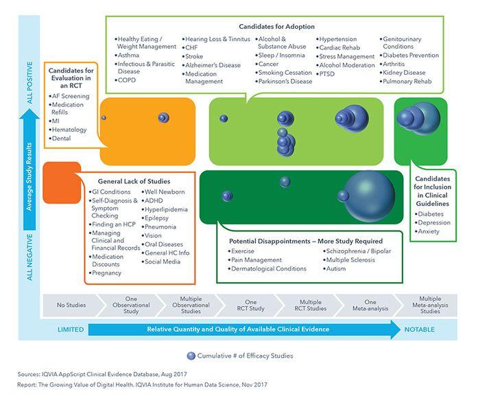 The Growing Value of Digital Health #esante #hcsmeufr #digitalhealth  https://www. scoop.it/t/pharma-geek/ p/4088870413/2017/11/13/the-growing-value-of-digital-health-esante-hcsmeufr-digitalhealth?utm_medium=social&amp;utm_source=twitter &nbsp; … <br>http://pic.twitter.com/oF1RRHi1al