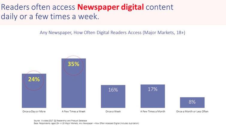 #Media consumers are returning to #newspaper Web sites multiple times a week https://t.co/tNBjbsJxKa @VividataCanada https://t.co/7XASgvoBMp