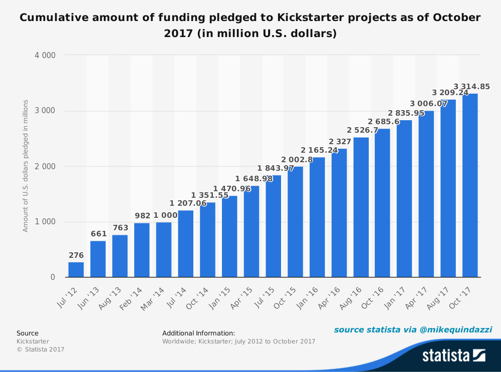 Ready for #crowdfunding? $3+ billion has been pledged to projects on the @kickstarter platform. #crowdsourcing #startups #entrepreneur<br>http://pic.twitter.com/KCSOdJYGfQ