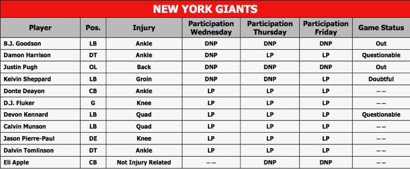 Here are the injury designations for the #Giants.  #KCvsNYG<br>http://pic.twitter.com/K5J2xdHtzc