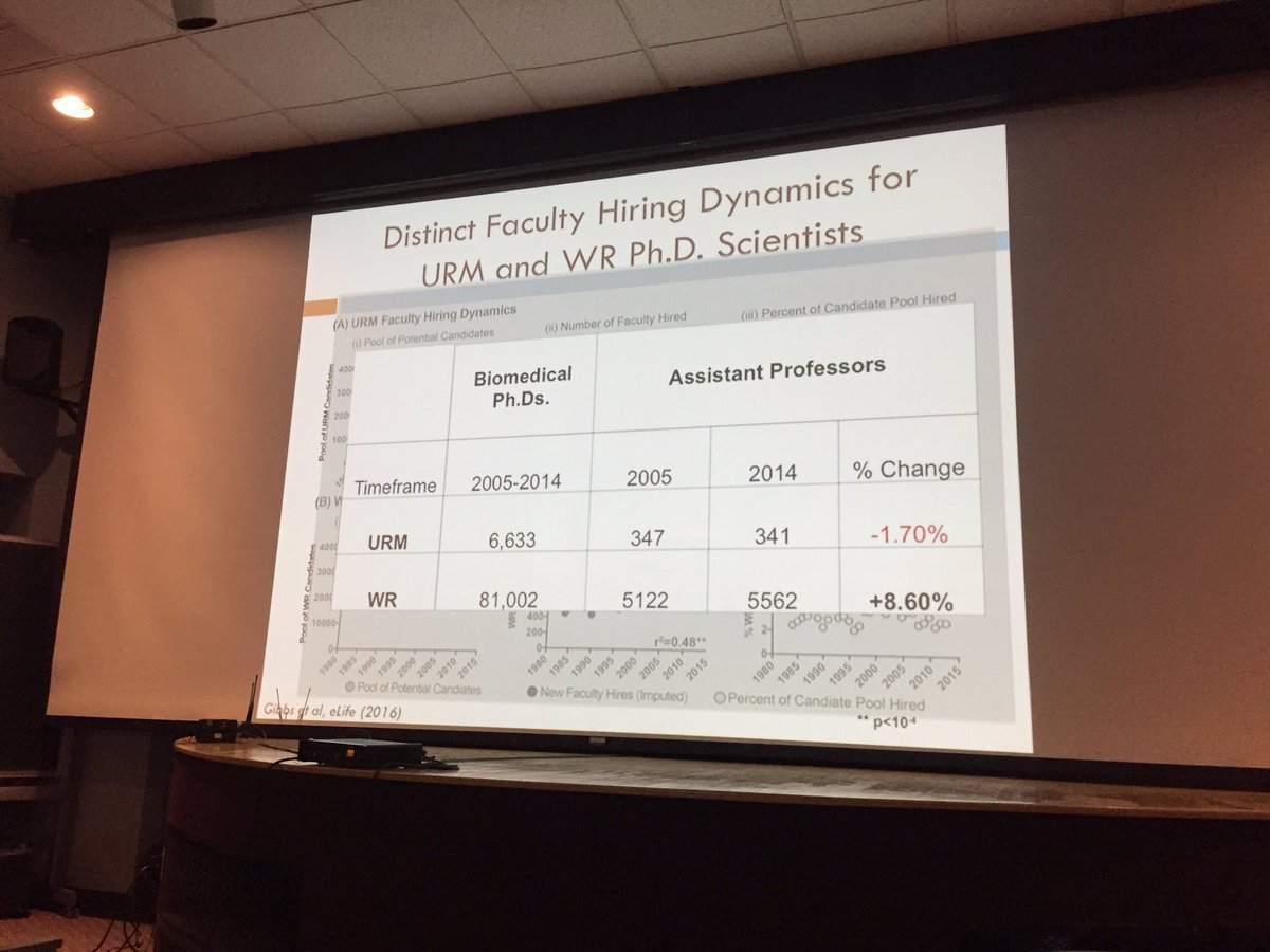 #FORLeads @KennyGibbsPhD talking about latest work in @eLife  https:// elifesciences.org/articles/21393  &nbsp;   - actually decrease in URM faculty hiring despite increase in pool to hire from. #BlackandSTEM <br>http://pic.twitter.com/mfDcZ6FUn9