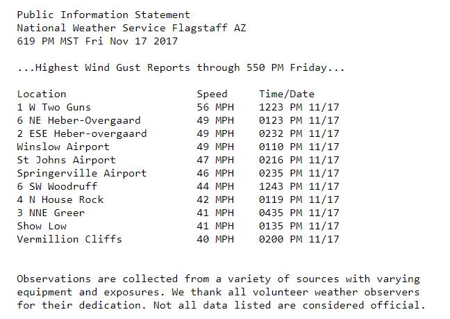 The Wind Advisory has expired as of 6 pm. Here is a look at some of the peak wind gusts from Friday. #azwx
