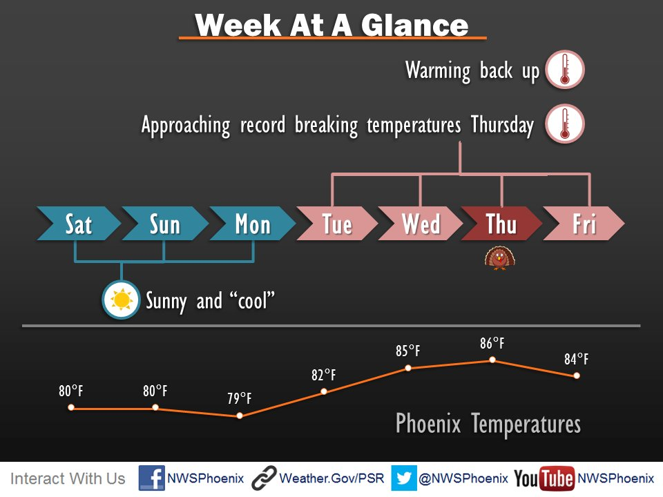 Enjoy the cool down this weekend, we will be approaching record breaking temperatures on Turkey day. #azwx #cawx