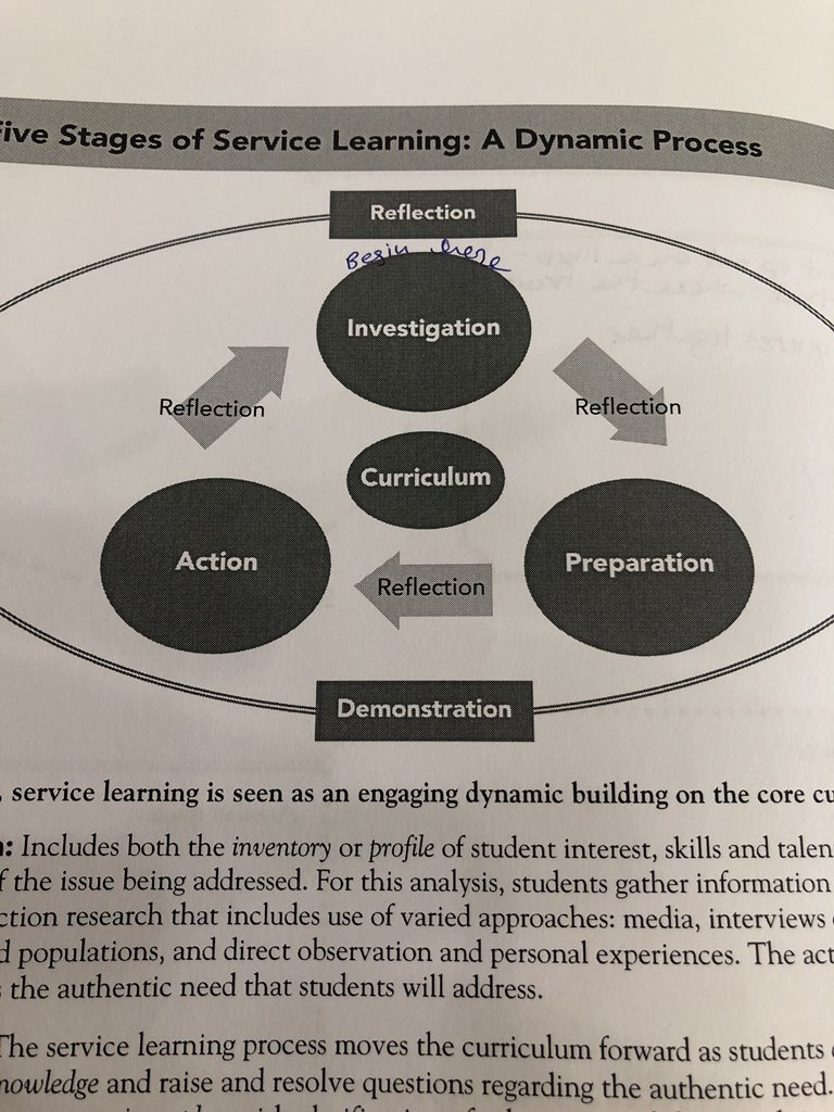 Service learning begins with investigation- needs and people #socialcapital <br>http://pic.twitter.com/FTzSD8QdL8