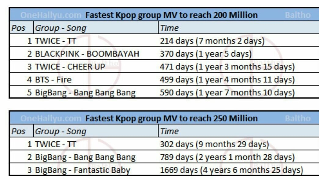 @BTS_twt DNA is yet to achieve 200M views.  But i know we can make it happen!  #DNA #BTSxAMAs <br>http://pic.twitter.com/4kHYvFxCdW