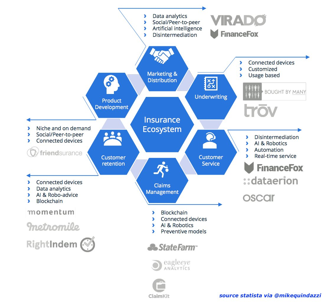 Next for #Insurers? 6 ways #InsurTech is attacking the #Insurance ecosystem. #ai #startups #fintech #datascience #blockchain #p2p<br>http://pic.twitter.com/scitxHuMrR