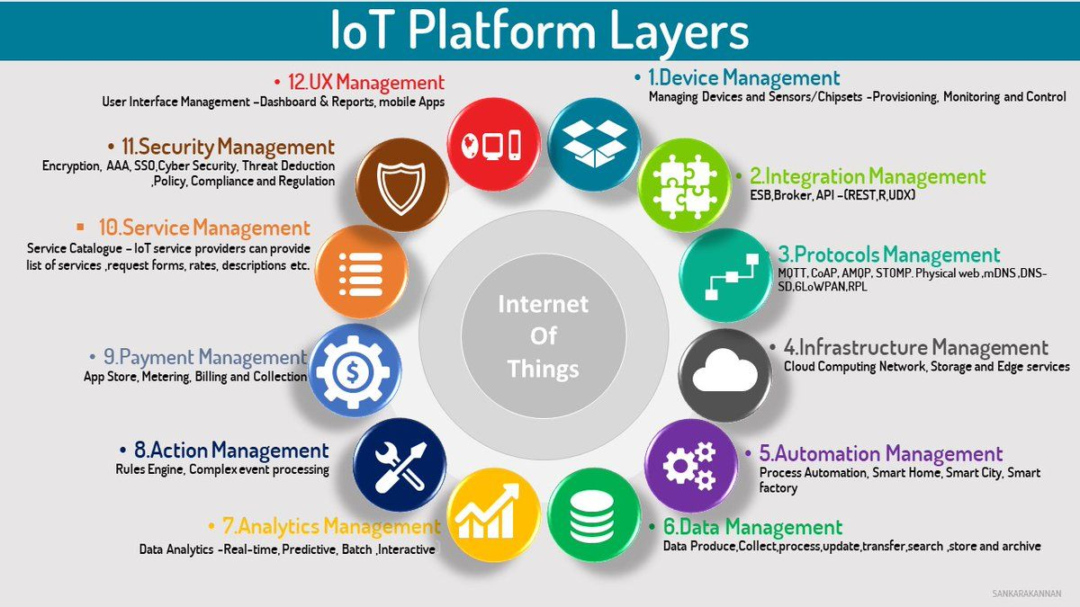 IoT Platform layers  #Mpgvip #cryptocurrency #ETHEREUM #defstar5 #bitcoin #HybridCloud #hacking #Hacker #HybridIT #Linux #Attack #infosec #fintech #Cloud #BitcoinNews #cybersecurity #security #malware #Ransomware #DataSecurity<br>http://pic.twitter.com/iY3QT5JFzI
