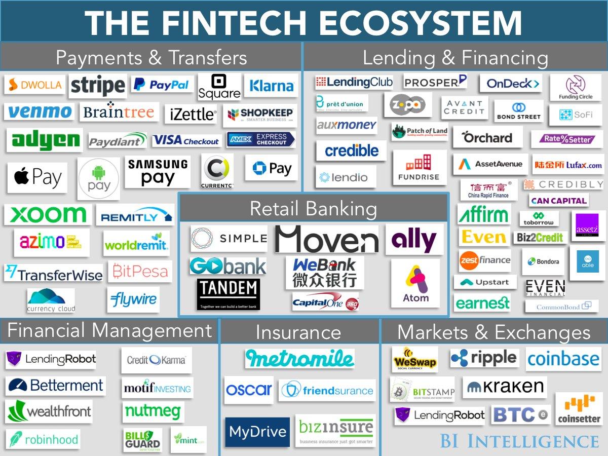 The #fintech ecosystem!  #Insurtech #blockchain #banking #lending #payments #AI #ML #roboadvisor #API  c @DeepLearn007 @SpirosMargaris @JimMarous @Fisher85M<br>http://pic.twitter.com/6x88NTbCms